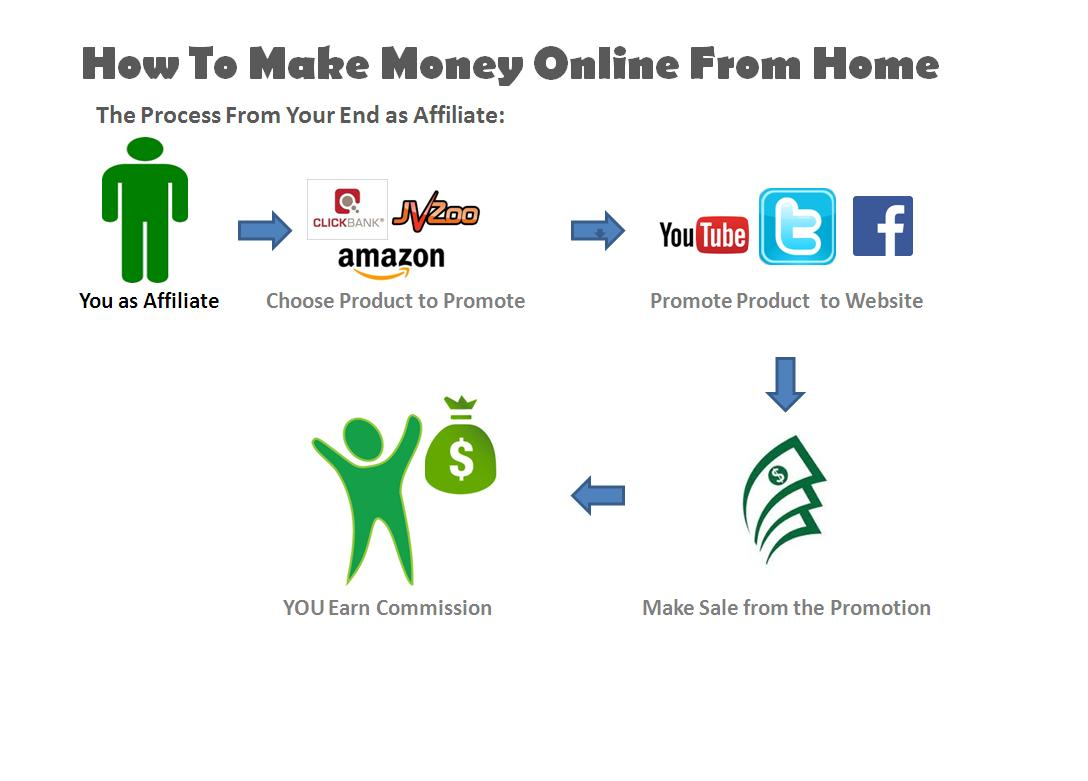 How to make money online from home make your pc a mean for What can i make at home to sell online